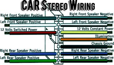 Car Stereo Wiring 1 what you need to know about wire color codes? mr vehicle car stereo wiring color codes at honlapkeszites.co